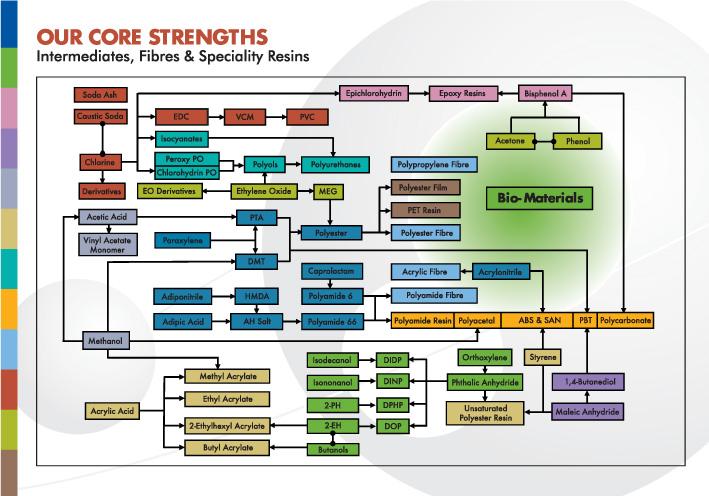 OrbiChem360 — Tecnon OrbiChem's New Business Intelligence Platform