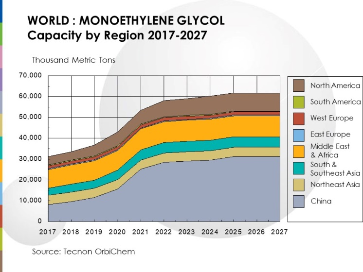 MEG: Global Overcapacity, Regional Tightness - For How Long?