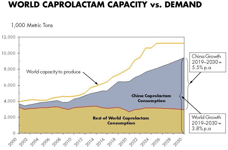 China's Caprolactam, Adiponitrile Markets Face Opposing Forces