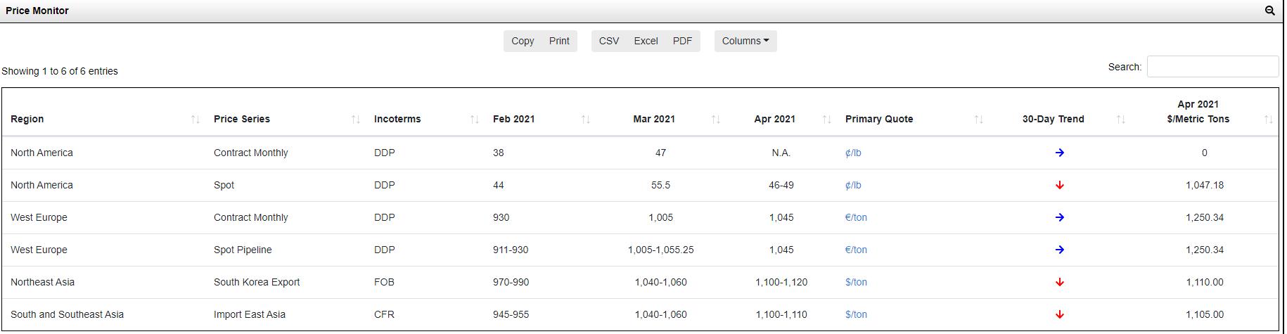 Forecast price monitor