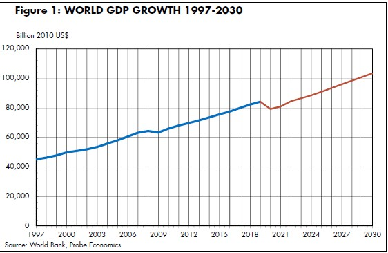World_GDP_Growth_97-30