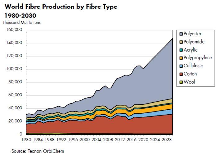 World_Fibres_Production